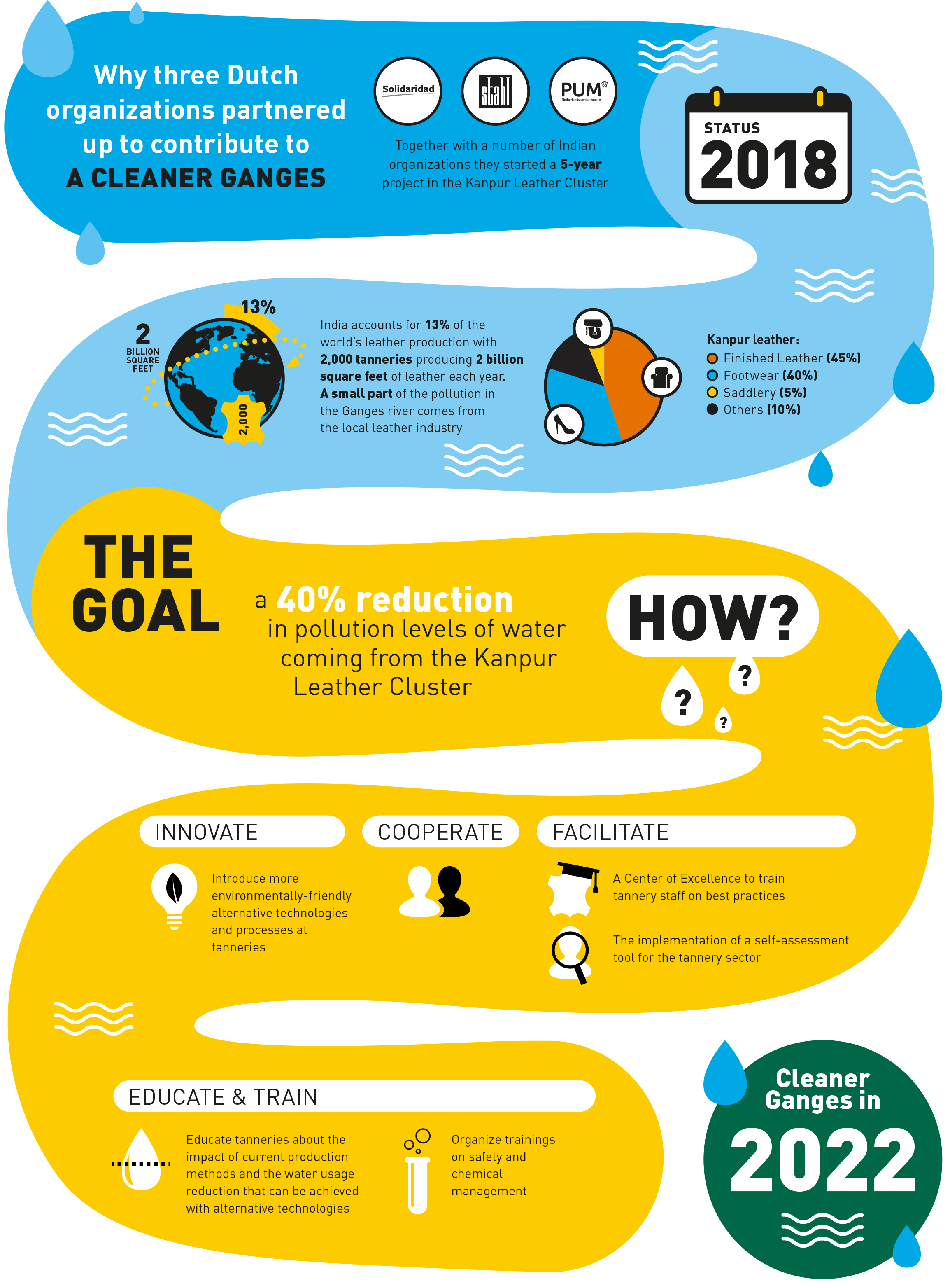 Cleaner Ganges Partnership infographic