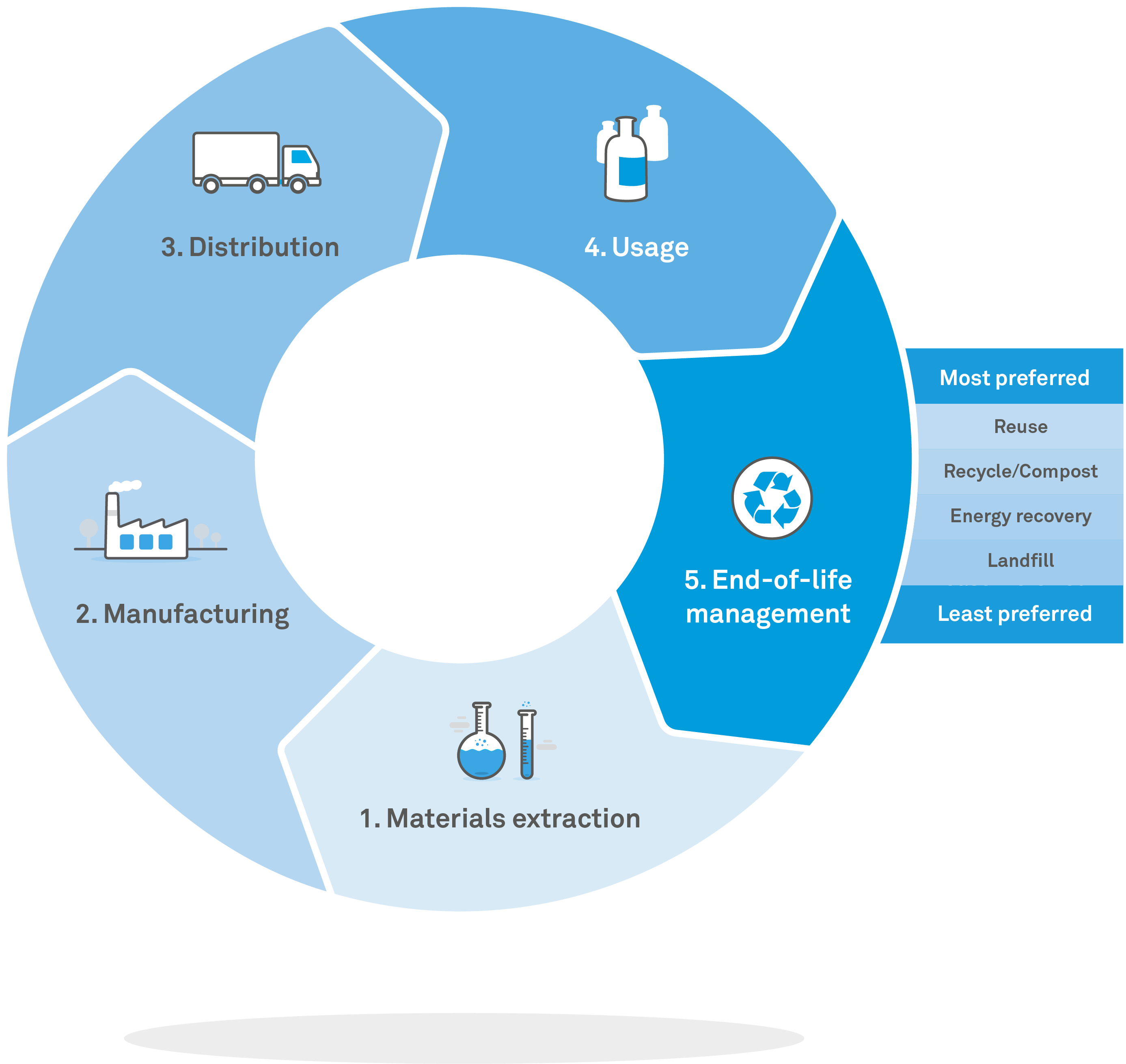 Stahl product lifecycle